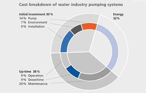 cost of pumping system